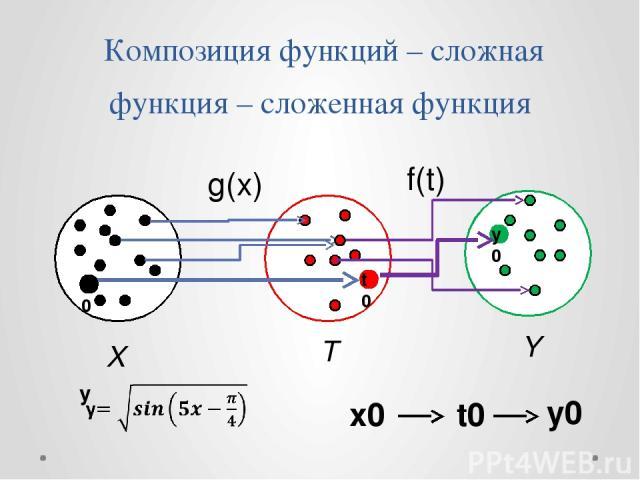 Композиция функций – сложная функция – сложенная функция g(x) f(t) T Y X x0 t0 у0 x0 t0 y0