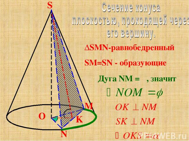 M O N S ∆SMN-равнобедренный SM=SN - образующие Дуга NM = φ, значит φ φ K α