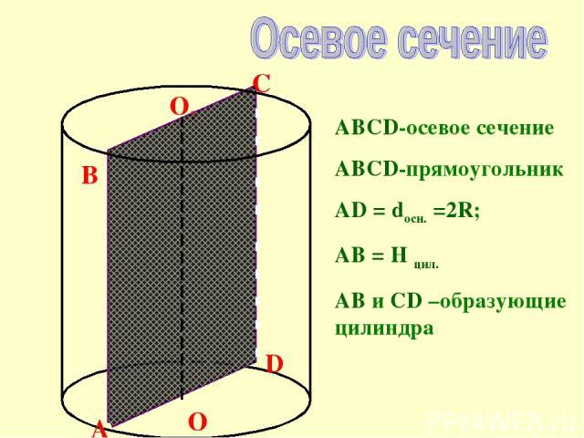 O O1 B C A D ABCD-осевое сечение ABCD-прямоугольник AD = dосн. =2R; AB = H цил. AB и CD –образующие цилиндра