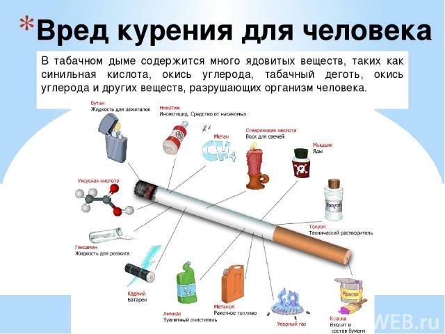 Вред курения для человека В табачном дыме содержится много ядовитых веществ, таких как синильная кислота, окись углерода, табачный деготь, окись углерода и других веществ, разрушающих организм человека.