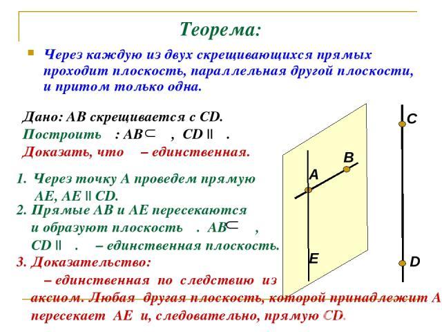 Теорема: Через каждую из двух скрещивающихся прямых проходит плоскость, параллельная другой плоскости, и притом только одна. Дано: АВ скрещивается с СD. Построить α: АВ α, СD || α. А В C D Через точку А проведем прямую АЕ, АЕ || СD. Е 2. Прямые АВ и…