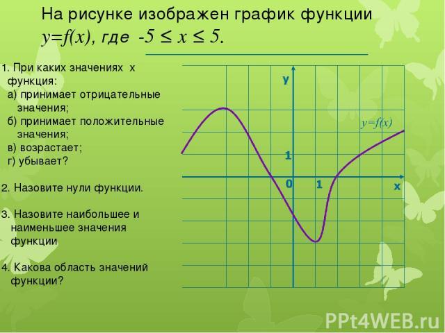 1. При каких значениях х функция: а) принимает отрицательные значения; б) принимает положительные значения; в) возрастает; г) убывает? 2. Назовите нули функции. 3. Назовите наибольшее и наименьшее значения функции 4. Какова область значений функции?…