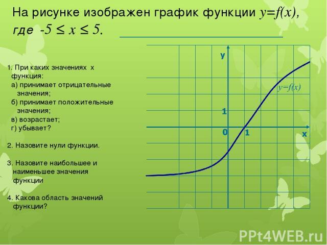 На рисунке изображен график функции у=f(x), где -5 ≤ х ≤ 5. 1. При каких значениях х функция: а) принимает отрицательные значения; б) принимает положительные значения; в) возрастает; г) убывает? 2. Назовите нули функции. 3. Назовите наибольшее и наи…