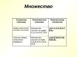 Множество Словесное описание Поэлементное описание Перечисление элементов Цифры