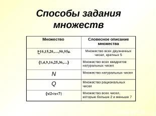 Способы задания множеств Множество Словесное описание множества {10,15,20,…,90,9