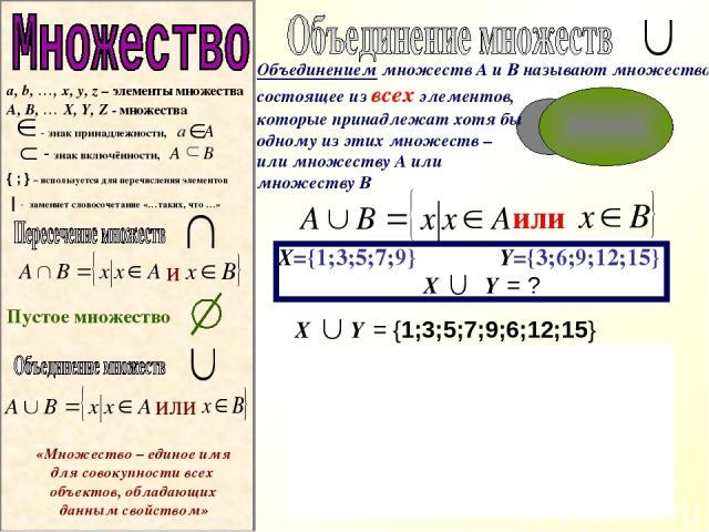 В Пустое множество А или Х={1;3;5;7;9} Y={3;6;9;12;15} Х Y = ? Х Y = {1;3;5;7;9;6;12;15} Х Y 3 9 1 3 5 7 9 6 6 12 15 12 15 a, b, …, x, y, z – элементы множества A, B, … X, Y, Z - множества - знак принадлежности, a А - знак включённости, A B { ; } – …