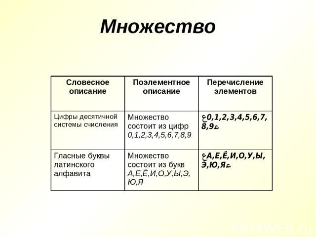 Множество Словесное описание Поэлементное описание Перечисление элементов Цифры десятичной системы счисления Множество состоит из цифр 0,1,2,3,4,5,6,7,8,9 {0,1,2,3,4,5,6,7,8,9} Гласные буквы латинского алфавита Множество состоит из букв А,Е,Ё,И,О,У,…