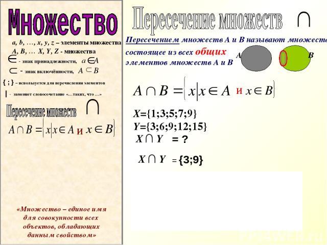 Х Y и Х={1;3;5;7;9} Y={3;6;9;12;15} Х Y = ? Х Y = {3;9} 1 3 5 7 9 3 6 9 12 15 А В a, b, …, x, y, z – элементы множества A, B, … X, Y, Z - множества - знак принадлежности, a А - знак включённости, A B { ; } – используется для перечисления элементов  …