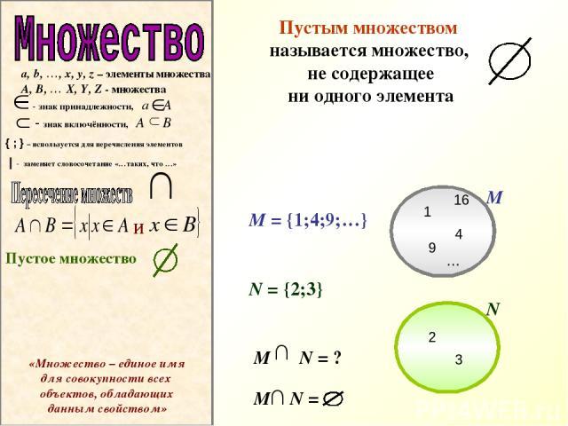 a, b, …, x, y, z – элементы множества A, B, … X, Y, Z - множества - знак принадлежности, a А - знак включённости, A B { ; } – используется для перечисления элементов   - заменяет словосочетание «…таких, что …» и Пустым множеством называется множеств…