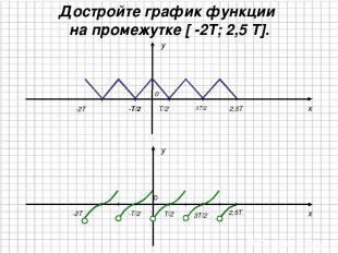 x y 0 T/2 -T/2 3T/2 -2T y x 2,5T 0 T/2 -T/2 3T/2 Достройте график функции на про