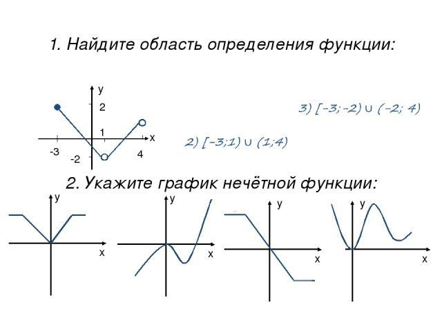 1. Найдите область определения функции: 2. Укажите график нечётной функции: 1) [-2; 2] 4) (-2; 2] 1) 2) 3) 4)