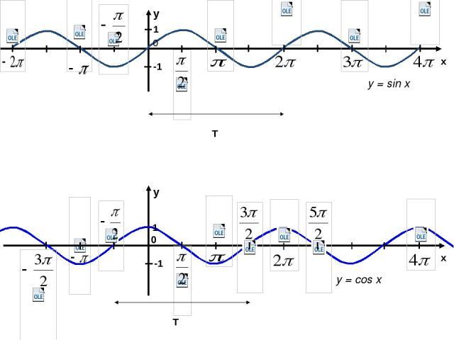 у = sin x y x у = cos x x y 1 -1 1 -1 0 0 T T