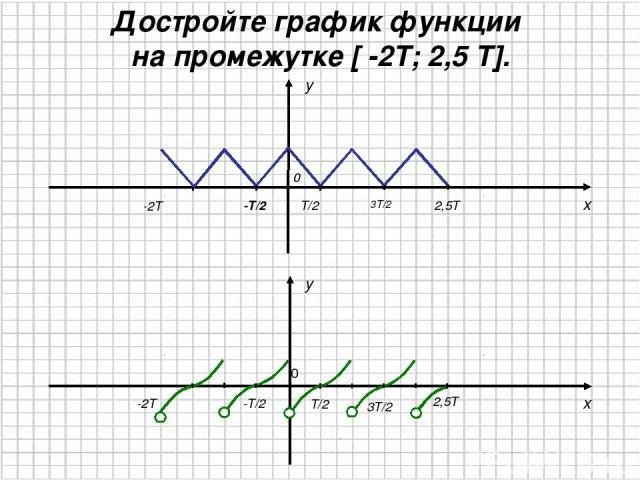 x y 0 T/2 -T/2 3T/2 -2T y x 2,5T 0 T/2 -T/2 3T/2 Достройте график функции на промежутке [ -2T; 2,5 T]. 2,5T -2T