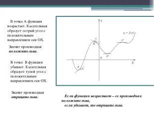 В точке А функция возрастает. Касательная образует острый угол с положительным н