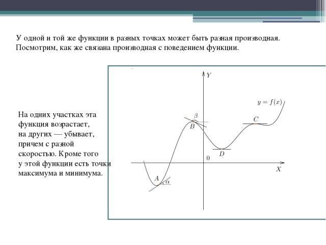 Уодной итойже функции вразных точках может быть разная производная. Посмотрим, какже связана производная споведением функции. Наодних участках эта функция возрастает, надругих— убывает, причем сразной скоростью. Кроме того уэтой функции е…