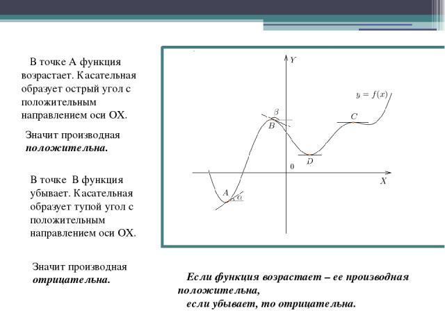 В точке А функция возрастает. Касательная образует острый угол с положительным направлением оси ОХ. Значит производная положительна. В точке В функция убывает. Касательная образует тупой угол с положительным направлением оси ОХ. Значит производная о…