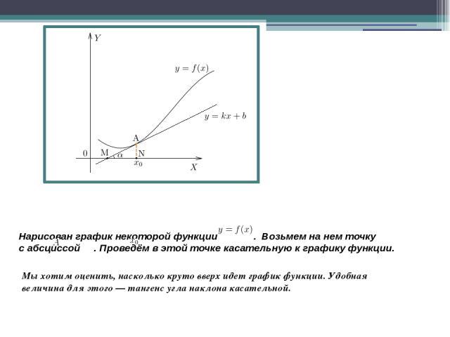 Нарисован график некоторой функции . Возьмем нанем точку  сабсциссой . Проведём вэтой точке касательную кграфику функции. Мыхотим оценить, насколько круто вверх идет график функции. Удобная величина для этого—тангенс угла наклона касательной.