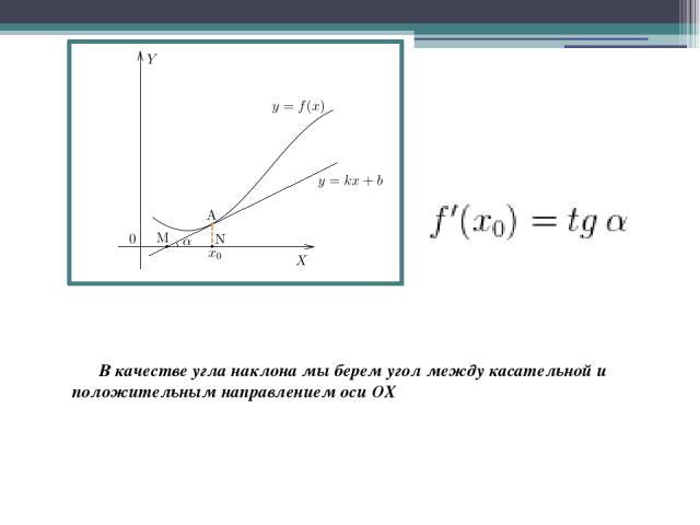 В качестве угла наклона мы берем угол между касательной и положительным направлением оси OX