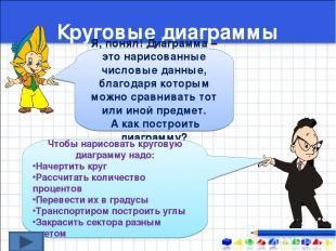 Круговые диаграммы Я, понял! Диаграмма – это нарисованные числовые данные, благо