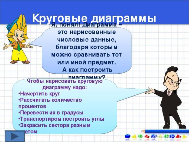 Круговые диаграммы Я, понял! Диаграмма – это нарисованные числовые данные, благодаря которым можно сравнивать тот или иной предмет. А как построить диаграмму? Чтобы нарисовать круговую диаграмму надо: Начертить круг Рассчитать количество процентов П…