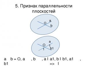 5. Признак параллельности плоскостей О а b α a1 O1 b1 β a ᴖ b = O, a ϵ α, b ϵ α,