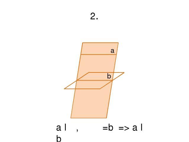 2. a b α β a ǁ α, α ᴖ β=b => a ǁ b