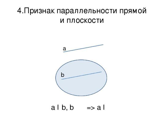 4.Признак параллельности прямой и плоскости a b α a ǁ b, b ϵ α => a ǁ α