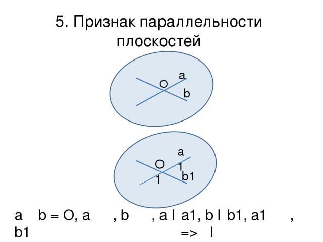 5. Признак параллельности плоскостей О а b α a1 O1 b1 β a ᴖ b = O, a ϵ α, b ϵ α, a ǁ a1, b ǁ b1, a1 ϵ β, b1 ϵ β => αǁβ