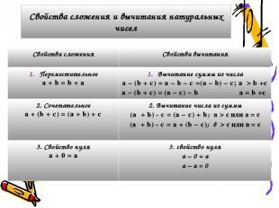 Свойства сложения и вычитания натуральных чисел Свойства сложения Свойства вычит