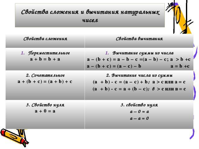 Свойства сложения и вычитания натуральных чисел Свойства сложения Свойства вычитания Переместительное a + b = b + a Вычитание суммы из числа a – (b + c) = a – b – c =(a – b) – c; a>b +c a – (b + c) = (a – c) – b a=b +c 2. Сочетательное a + (b + c) =…