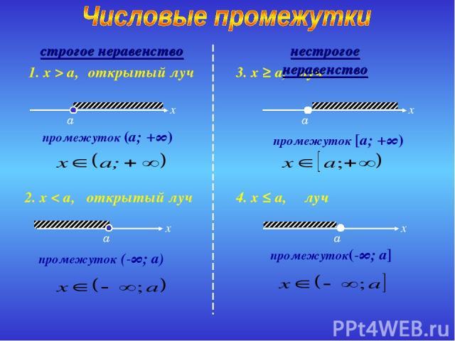 открытый луч промежуток (a; +∞) 1. x > a, открытый луч промежуток (-∞; a) 2. x < a, луч промежуток [a; +∞) 3. x ≥ a, луч промежуток(-∞; a] 4. x ≤ a, строгое неравенство нестрогое неравенство