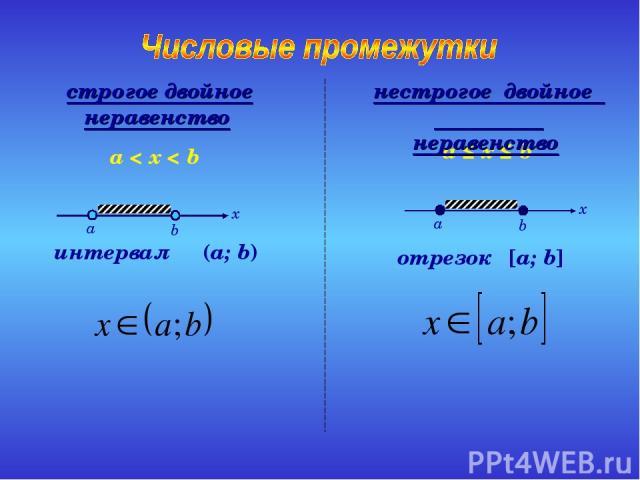 интервал (a; b) a < x < b отрезок [a; b] a ≤ x ≤ b нестрогое двойное неравенство строгое двойное неравенство
