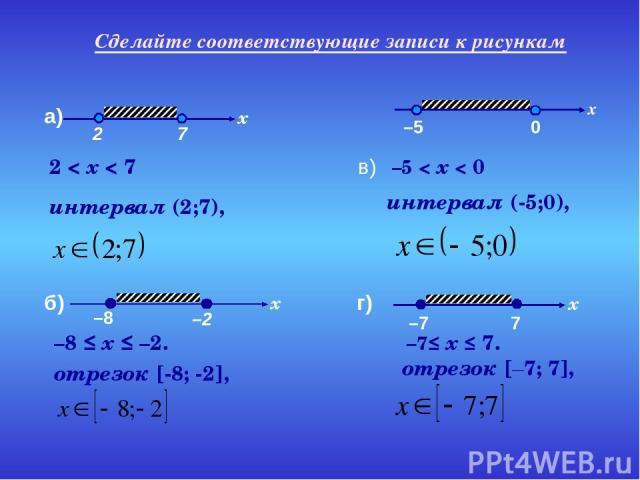 интервал (2;7), 2 < x < 7 отрезок [-8; -2], –8 ≤ x ≤ –2. в) интервал (-5;0), –5 < x < 0 отрезок [–7; 7], –7≤ x ≤ 7. Сделайте соответствующие записи к рисункам