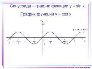 График функции y = соs x -2π y x 0 2 π 2 π - π 2 3 π 2 3 - -π π 2π 1 -1 y = sin