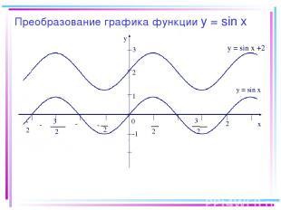 Преобразование графика функции y = sin x -2π y x 0 2 π 2 π - π 2 3 π 2 3 - -π π