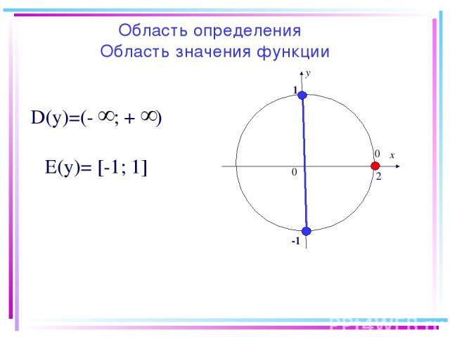 х у 0 0 2π 1 -1 D(у)=(- ; + ) Е(у)= [-1; 1] Область определения Область значения функции