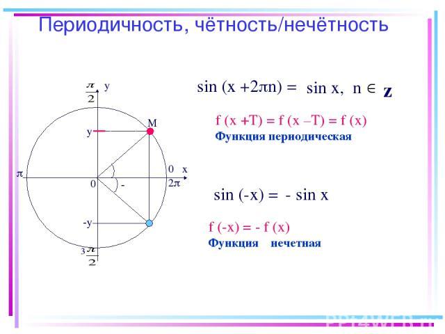 Периодичность, чётность/нечётность х у 0 0 М у 3 2 z sin (x +2 n) = sin х, n sin (-х) = - sin х f (-х) = - f (х) Функция нечетная f (х +Т) = f (х –Т) = f (х) Функция периодическая -у α - α