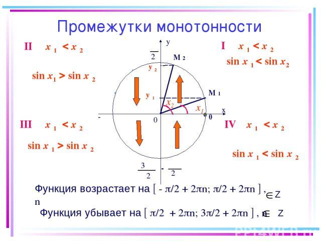 Промежутки монотонности у 2 π х 0 0 π -π - 2 π π 2 3 у 1 у 2 М 1 М 2 Функция возрастает на - /2 + 2 n; /2 + 2 n , n Функция убывает на /2 + 2 n; 3 /2 + 2 n , n Z Z х1 х2 I х 1 х 2 IV х 1 х 2 sin х 1 sin х 2 II х 1 х 2 sin х1 sin х 2 III х 1 х 2 sin …