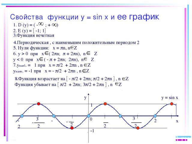 Свойства функции у = sin х и ее график y x 0 2 π 2 π - - -π π 2π -2π 1 -1 1. D (у) = ( - ; + ) 2. Е (у) = -1; 1 5. Нули функции: х = n, n Z 6. у 0 при х ( 2 n; + 2 n), n Z у 0 при х ( - + 2 n; 2 n), n Z 7.унаиб. = 1 при х = /2 + 2 n , n Z унаим. = -…