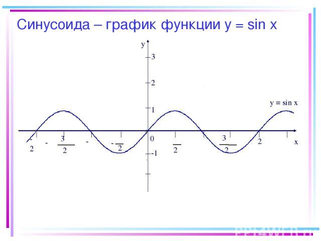 Синусоида – график функции у = sin х -2π y x 0 2 π 2 π - π 2 3 π 2 3 - -π π 2π 1 -1 y = sin x 2 3