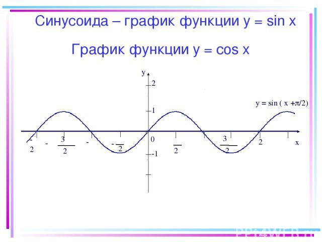 График функции y = соs x -2π y x 0 2 π 2 π - π 2 3 π 2 3 - -π π 2π 1 -1 y = sin ( x + /2) 2 Синусоида – график функции у = sin х