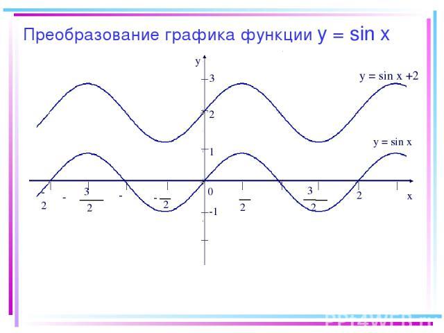 Преобразование графика функции y = sin x -2π y x 0 2 π 2 π - π 2 3 π 2 3 - -π π 2π 1 -1 y = sin x y = sin x +2 2 3