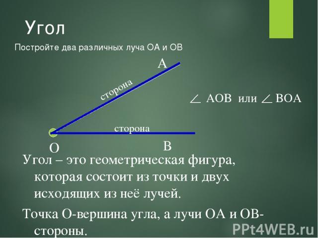 Угол Постройте два различных луча ОА и ОВ О А В Угол – это геометрическая фигура, которая состоит из точки и двух исходящих из неё лучей. Точка О-вершина угла, а лучи ОА и ОВ-стороны. AOB или BOA сторона сторона