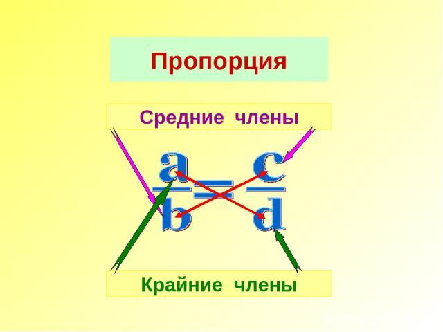 Крайние члены Средние члены Пропорция