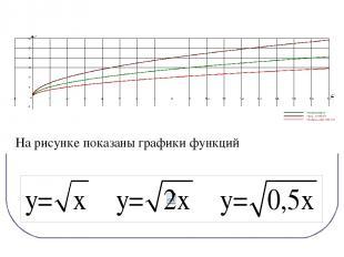 На рисунке показаны графики функций