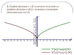 2. График функции y = f(-x) можно получить из графика функции y=f(x) c помощью с