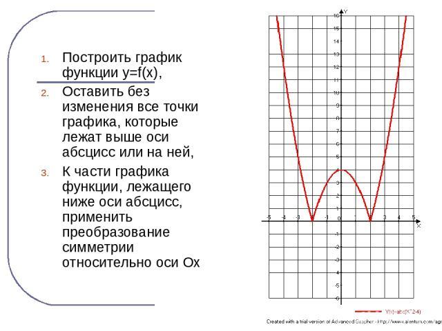 Построить график функции y=f(x), Оставить без изменения все точки графика, которые лежат выше оси абсцисс или на ней, К части графика функции, лежащего ниже оси абсцисс, применить преобразование симметрии относительно оси Ох