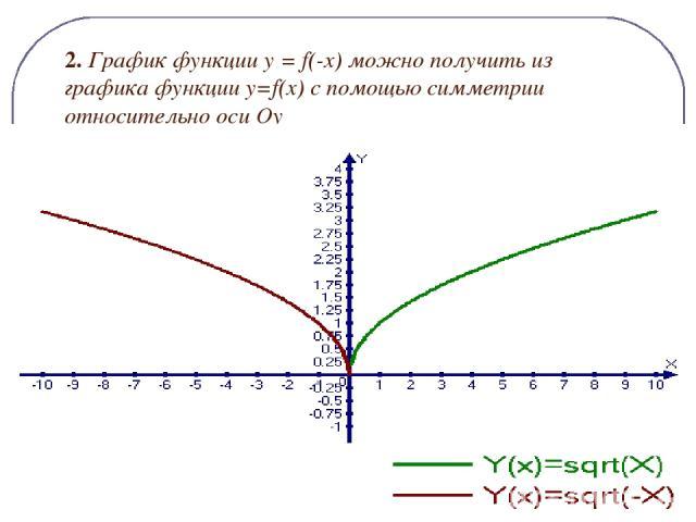 2. График функции y = f(-x) можно получить из графика функции y=f(x) c помощью симметрии относительно оси Оу