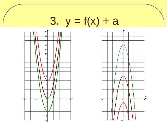 3. y = f(x) + a