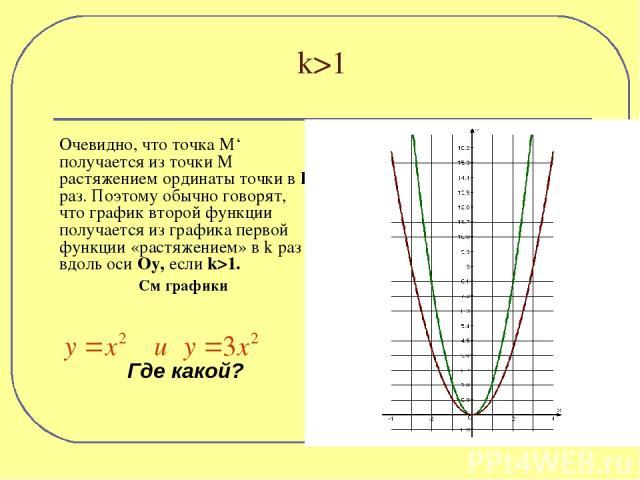 Очевидно, что точка М' получается из точки М растяжением ординаты точки в k раз. Поэтому обычно говорят, что график второй функции получается из графика первой функции «растяжением» в k раз вдоль оси Оу, если k>1. См графики Где какой? k>1
